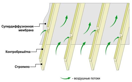 Движение воздушных потоков между контрбрусом.jpg